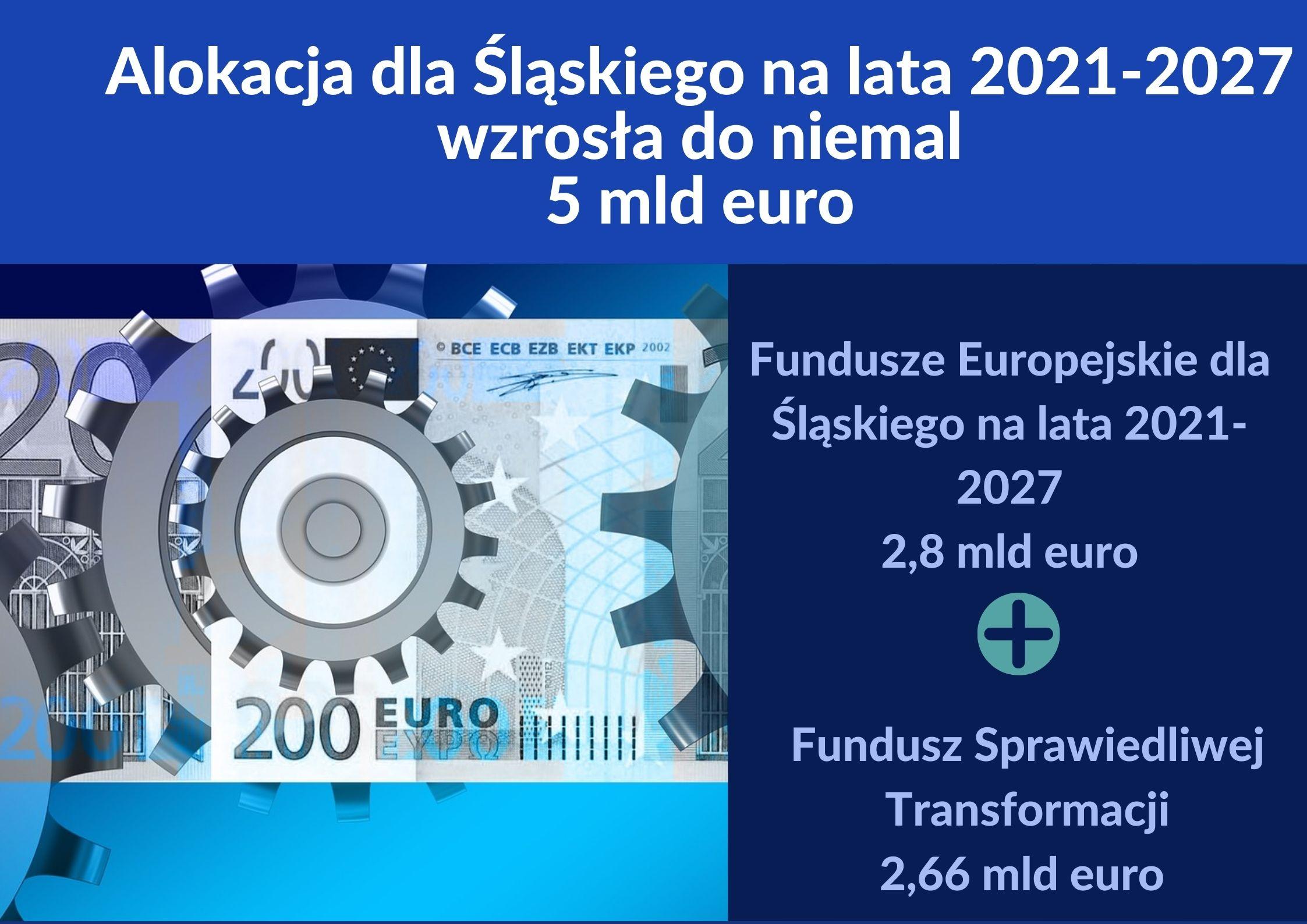 Prawie 5 mld euro dla Śląskiego na lata 2021-2027. Pula dla regionu wzrosła po negocjacjach.